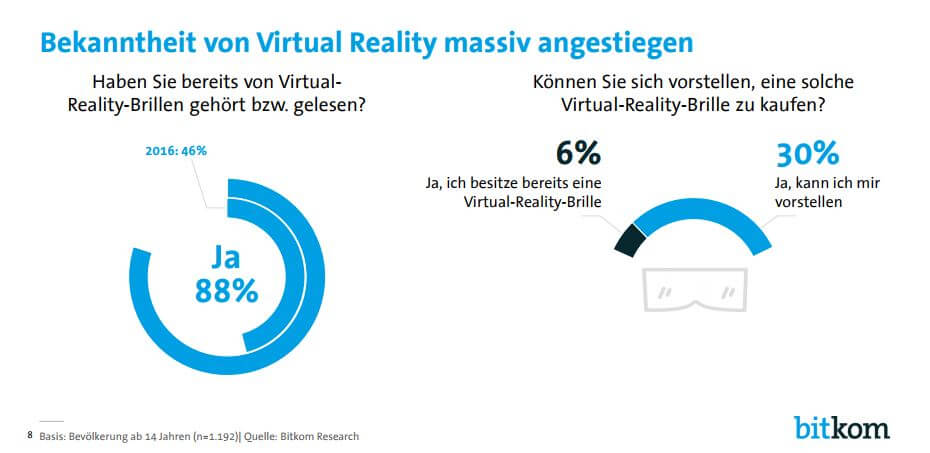 Bitkom Studie Virtual Reality