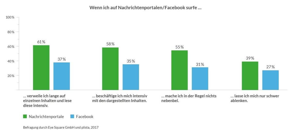 Nachrichtenportale und Facebook im Vergleich.