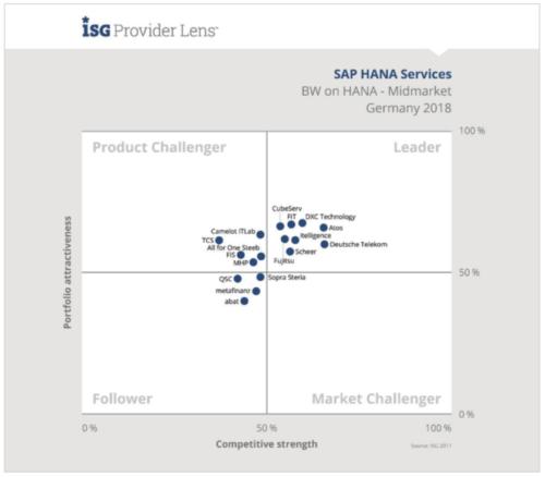 Für BW on Hana positioniert ISG DXC Technology nicht nur als Leader, sondern bescheinigt dem Unternehmen zudem die höchste Produktattraktivität. (Quelle: ISG Provider Lens Germany - SAP HANA Services 2018)