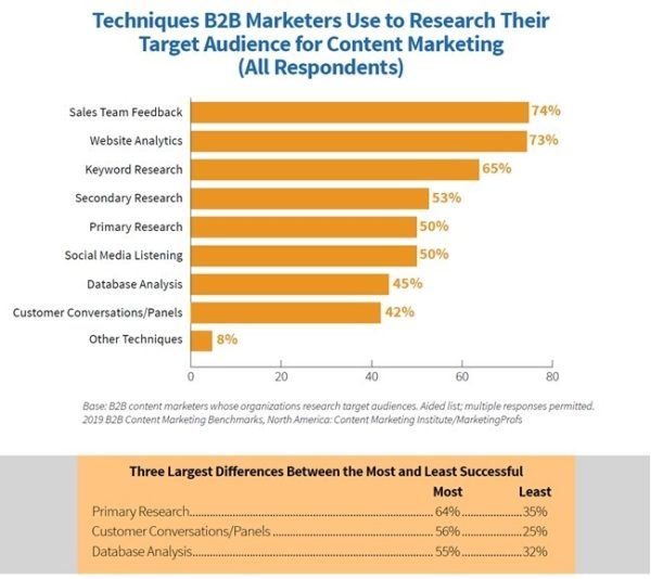 Quelle: 2019 B2B Content Marketing Benchmarks, Budgets & Trends – North America