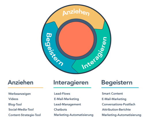 Inbound Marketing Methodik
