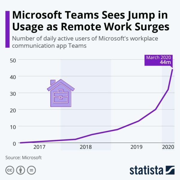 Remote Work ist jetzt der weltweite Alltag: Neue Zahlen von Microsoft Teams belegen das, derzeit verzeichnet das Unternehmen 44 Millionen Nutzer am Tag.
