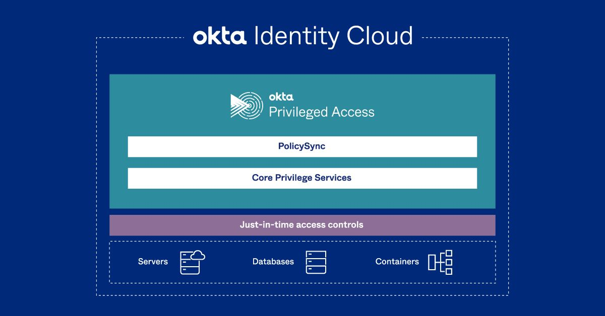 mybusinessfuture_okta_identity_cloud